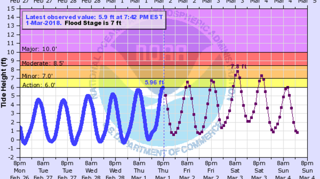 Tide Charts For Upper Narragansett Bay Show High Water Levels Through Saay Morning S