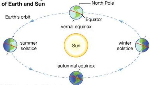 Resulta ng larawan para sa autumnal equinox pic